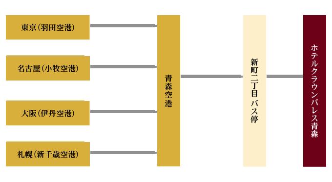 東京(羽田空港)、名古屋(小牧空港)、大阪(伊丹空港)、札幌(新千歳空港)から青森空港。空港から青森駅行きバスで約35分、新町二丁目バス停下車ホテルまで徒歩約7分。