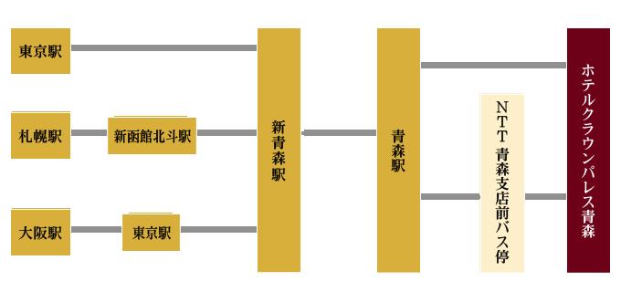 東京駅から東北新幹線で新青森駅→JR奥羽本線で青森駅、青森駅からホテルまでタクシー約5分または徒歩約20分