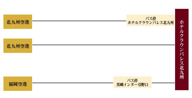 北九州空港からエアポートバスまたは福岡空港からバス