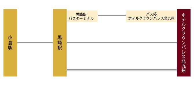小倉駅からJR鹿児島本線で黒崎駅、黒崎駅からバス約6分または徒歩約15分